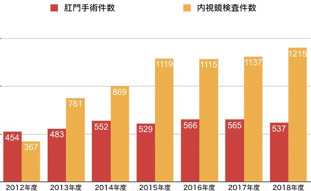診療実績グラフ2018