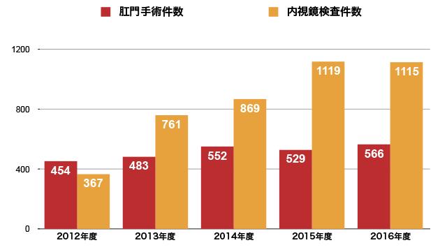診療実績グラフ2016